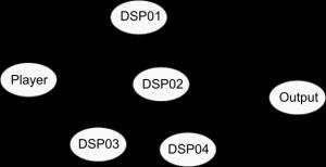 Buffer Graph